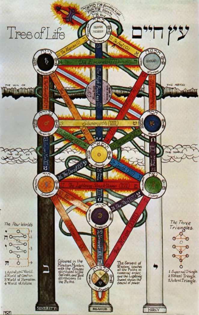 Zahlen, Farben, Codes, Symbole, etc. – Fragen und Antworten Tree_of_Life