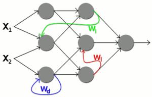 Neuronale netze forex forex in malaysia forum