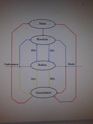 einfacher wirtschaftskreislauf