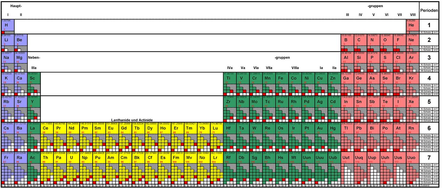 radioaktives Datieren wiki Wie man Kerl fragt, ob wir datieren